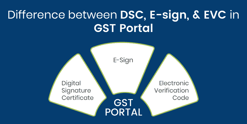 Difference between DSC E- Sign and EVC in GST portal